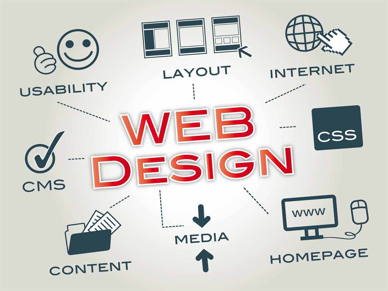 Web Design Company Wellington Fl West Palm Beach Florida