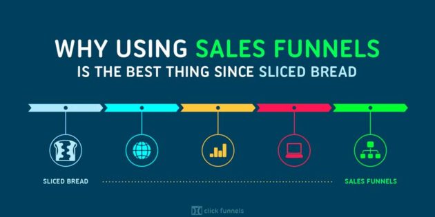 entreprenew inc social media marketing - Why Every Business Should Have an Online Sales Funnels for Both Leads, Sales, Acquiring New Customers