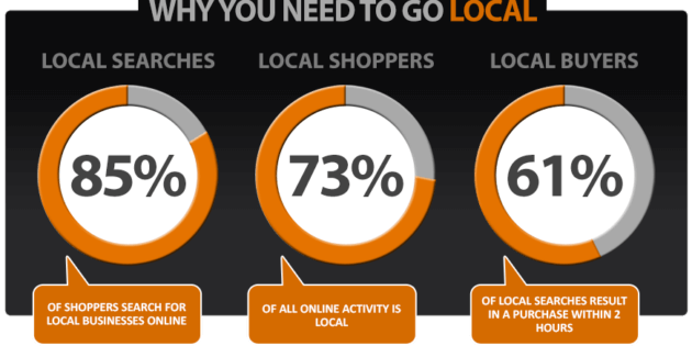 The 6 Best Marketing Strategies for Local Businesses - entreprenew inc, west palm beach seo company